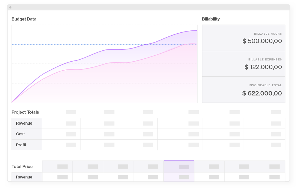 Forecast Budget feature automatically calculated the project budget for you